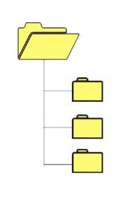 disegno di una cartella aperta collegata ad altre tre cartelle chiuse