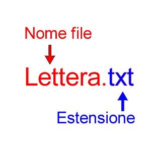 Figura con scritto Lettera.txt Lettera in rosso con freccia che indica Nome file e txt in blu con freccia che indica Estensione