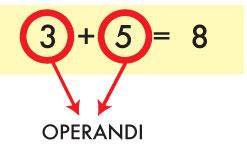 operazione 3+5=8 dove sono cerchiati in rosso gli operandi 3 e 5