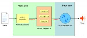 Disegno di un programma che dal testo genera suoni che leggono il testo. Le tre fasi sono: Normalizzazione, Analisi linguistica, Generazione suoni.
