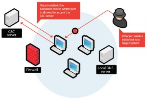 schema di come oprea una backdoor