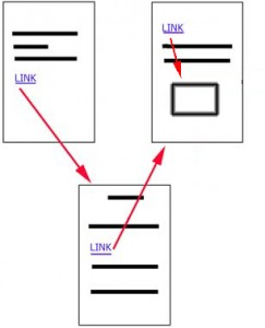 Disegno di tre pagine di un documento collegate da frecce rosse che partono dalla parola LINK
