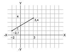 Foglio a quadretti con sopra un grafico