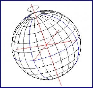 Figura schematica del globo terrestre con evidenziato in rosso il suo asse di rotazione
