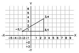 Foglio a quadretti con sopra un grafico con assi x e y ed un triangolo disegnato