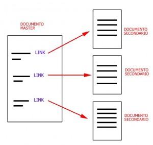 Figura di un documento grande con frecce che puntano a tanti documenti più piccoli (secondari)