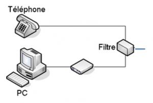 disegno di un filtro su cui arriva la linea telefonica e partono due linee una verso un computer e l'altra verso un telefono