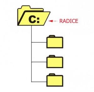 Disegno di una cartella con all'interno la scritta C: a cui sono collegate altre tre sottocartelle
