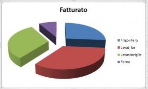 Grafico con evidenziata la legenda