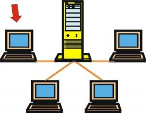Figura con computer al centro e davanti ed ai lati 4 terminali collegati