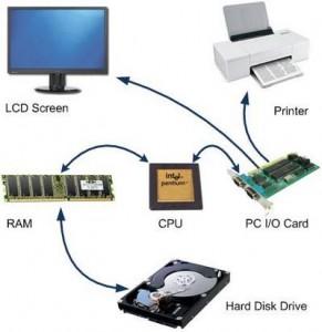 Figura con tanti parti HW del computer collegate tra loro da frecce