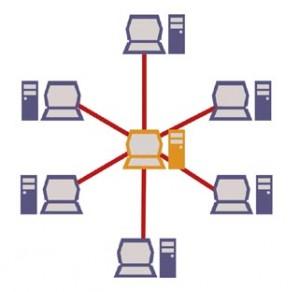 Computer arancio al centro a cui sono collegati tanti computer viola a raggera