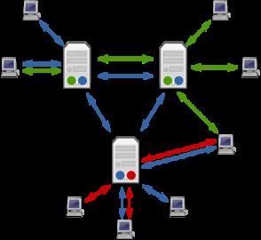 struttura di una rete con più server