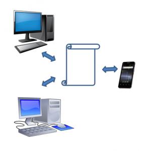 disegno di accesso a un documento da più strumenti informatici