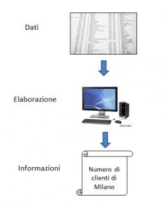 schema di produzione delle informazioni