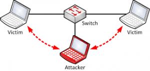 schema di attività di intercettazione