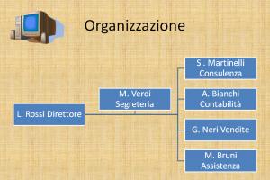 esempio di organigramma
