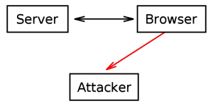 schema di dirottamento di una trasmissione